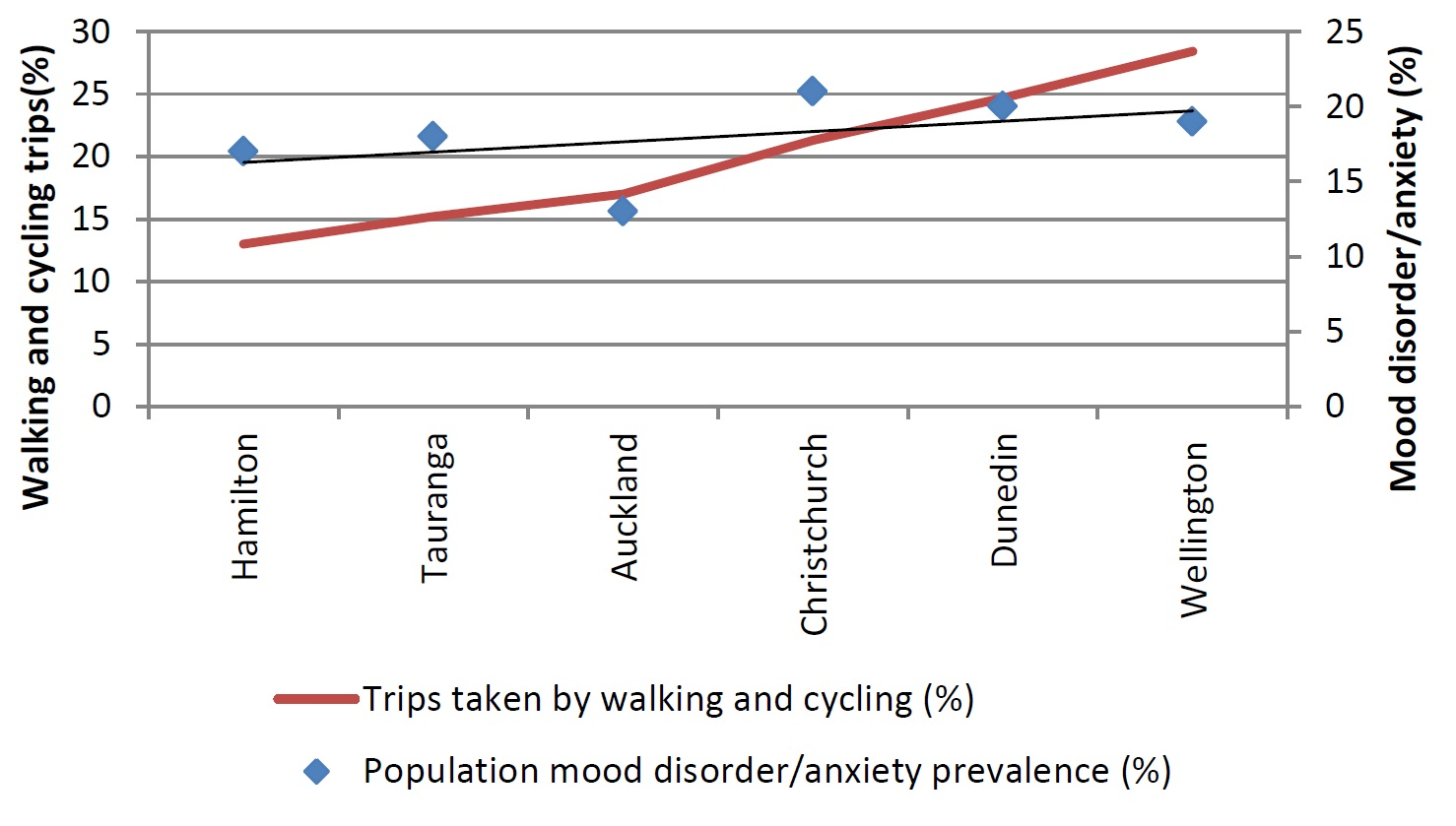 Walking, cycling makes for healthier cities around New Zealand ...